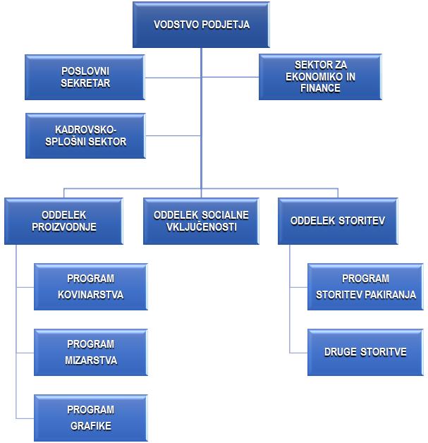 Organigram podjetja